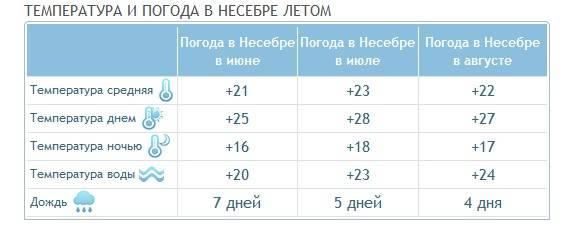 Золотая болгария - температура в болгарии - results from #1