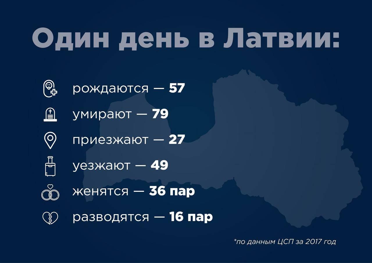 Население латвии