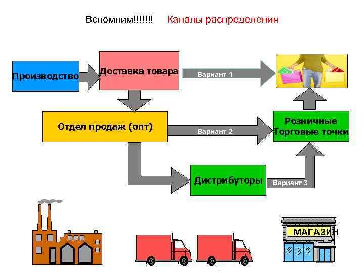 Какие товары продаются в россии из германии