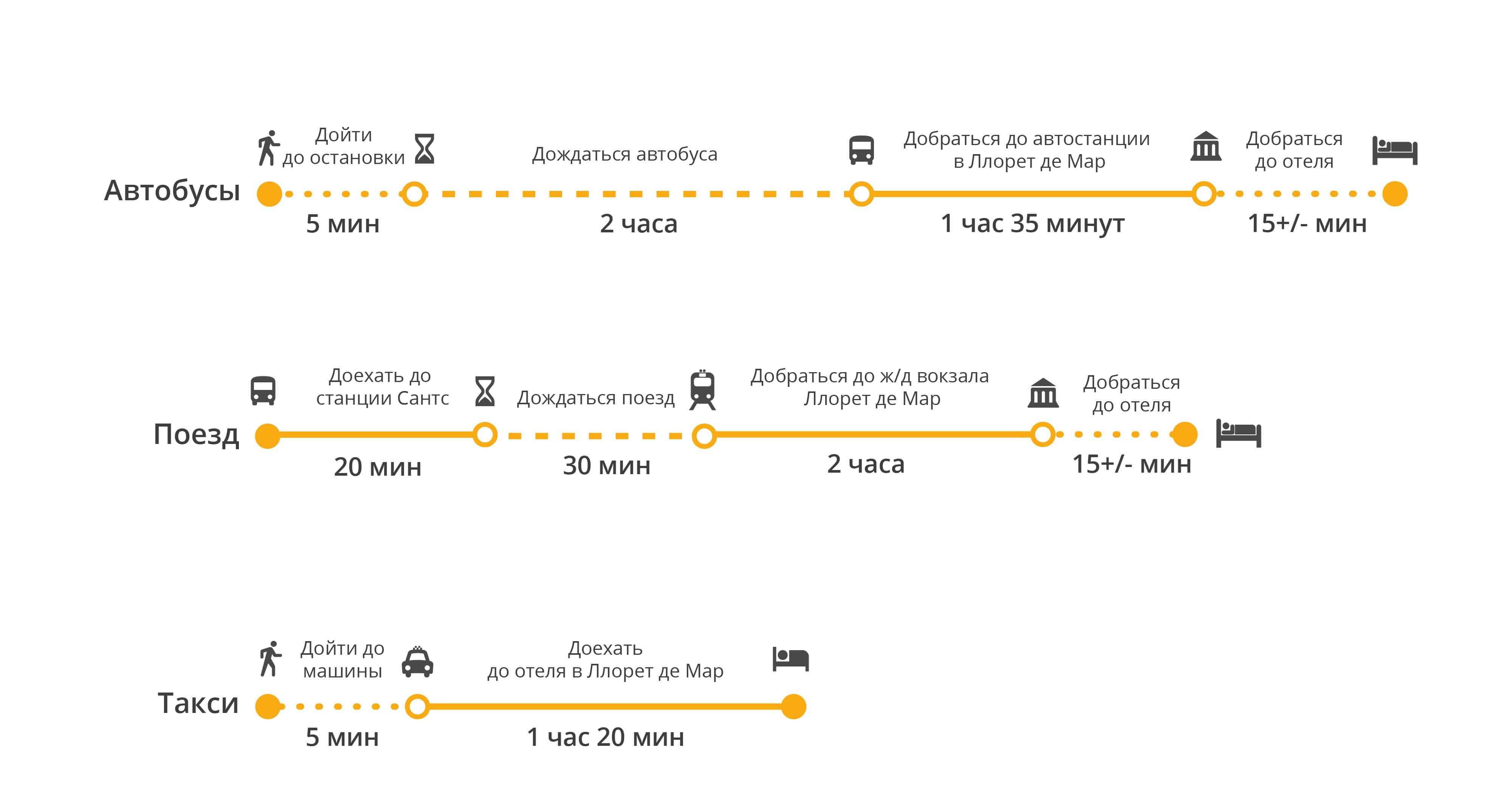 Пункт назначения Барселона – как добраться из Ллорет де Мар