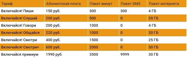 Скрытые тарифы мобильных операторов тарифкин.ру скрытые тарифы мобильных операторов