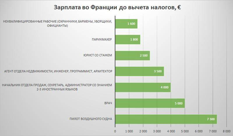 Зарплаты в китае в 2021 году, средние и минимальные цифры по профессиям