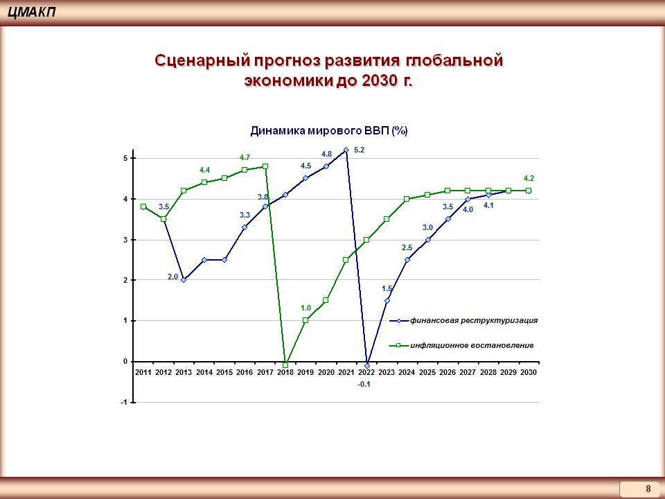 Финансовый прогноз на 2021 год для россии