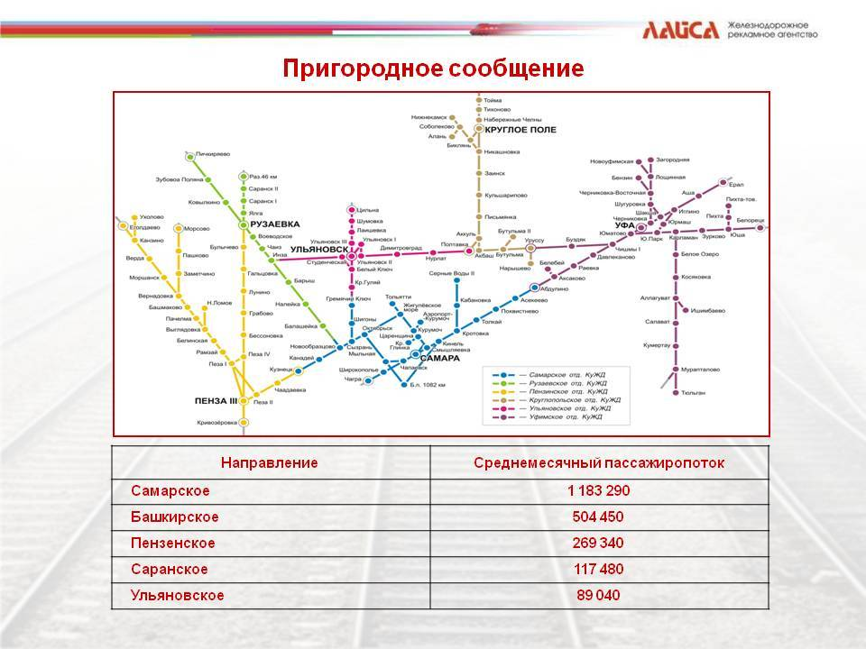 Классы обслуживания в поездах ржд