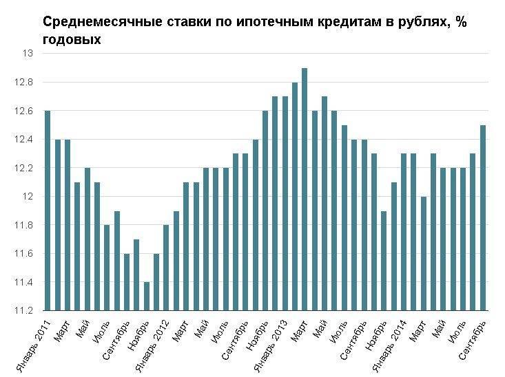 Как взять ипотеку в чехии россиянину в 2021 году: условия и проценты
