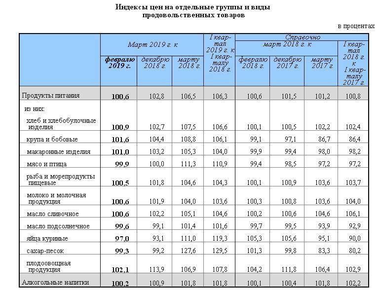 Цены в литве на питание, транспорт, проживание