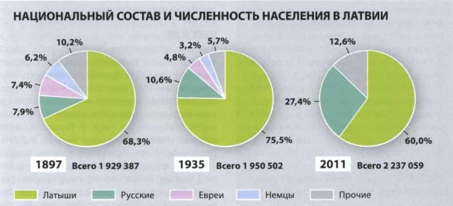 Какой язык в латвии является официальным государственным, а также какой процент населения говорит на нем?
