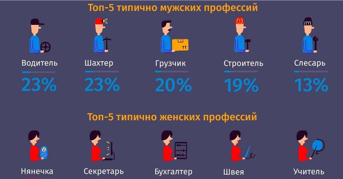 Средняя зарплата в москве 2021 года — росстат, мосстат и для алиментов