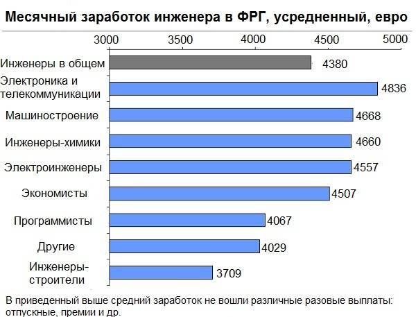 Работа в германии для русских, украинцев и белорусов в 2021 году