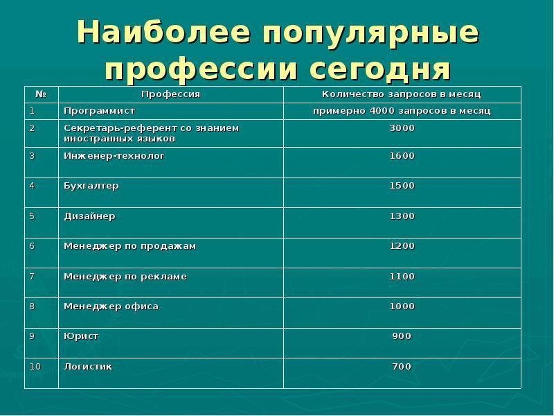 Какие самые востребованные и высокооплачиваемые профессии в сша