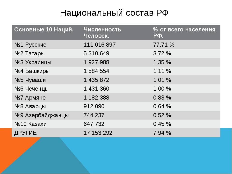 Сколько русских в мире на 2021 год?