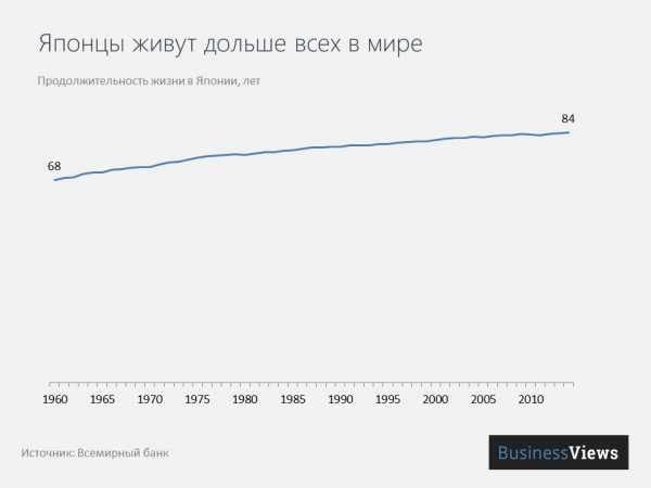 Рейтинг стран мира по средней продолжительности жизни 2020 — тюлягин