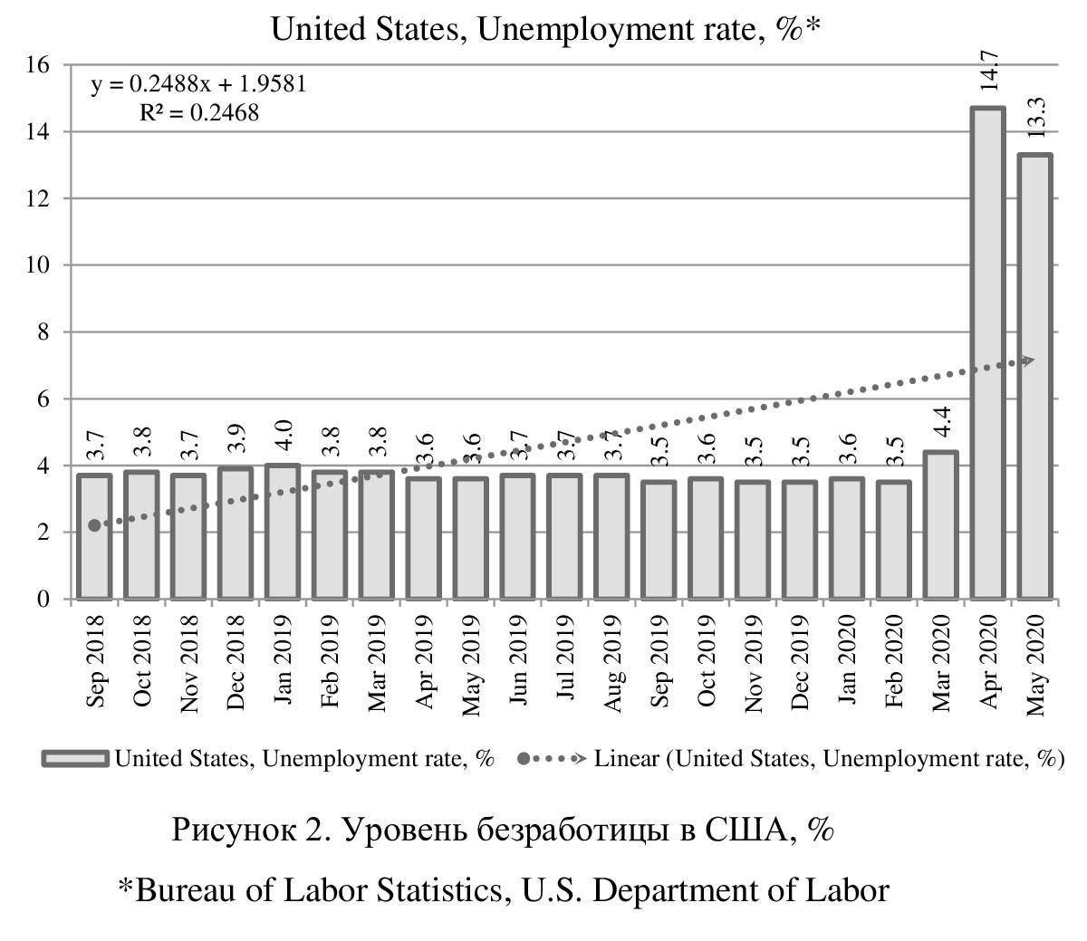 Уровень безработицы в сша