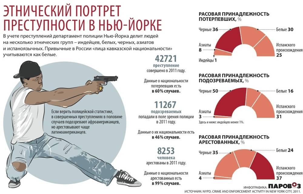 Статистика преступности в россии в 2020 году по данным генпрокуратуры рф