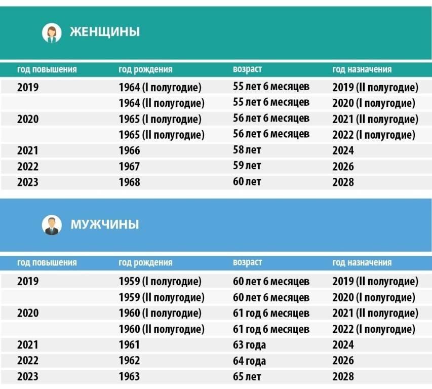 Таблица размеров средних пенсий и пенсионного возраста в странах мира — тюлягин