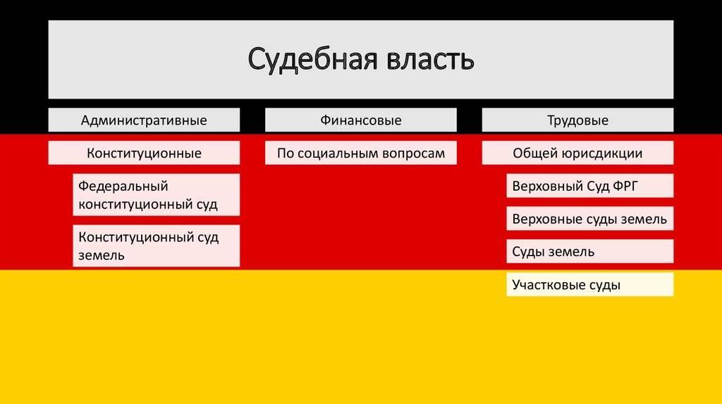 Судебная власть германии • ru.knowledgr.com