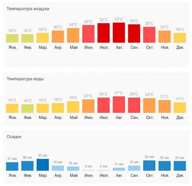 Сезон в турции: когда лучше отдыхать по месяцам в 2020 году (таблица)