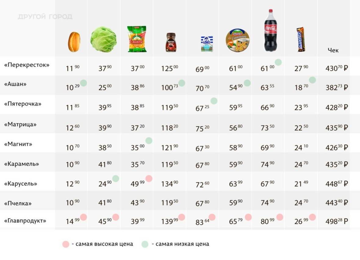 Еда и питание в сша. чем питаются американцы? - информация о сша   соединенные штаты америки