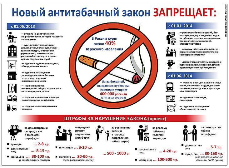 Курение в больницах: будем лечиться по правилам?