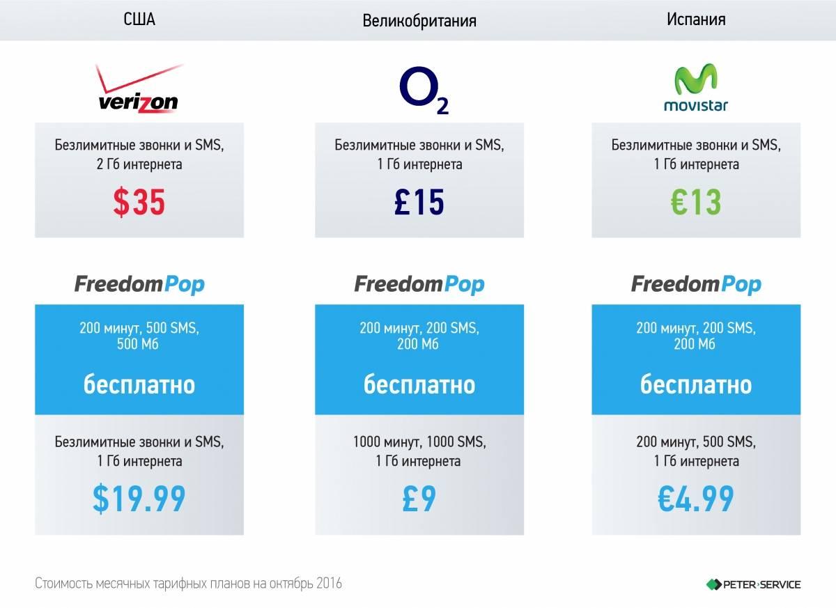 Все мобильные операторы россии: кто есть кто на рынке сотовой связи