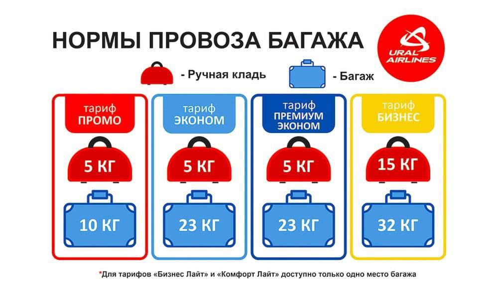 Нормы провоза через границу в беларусь из россии, украины, польши