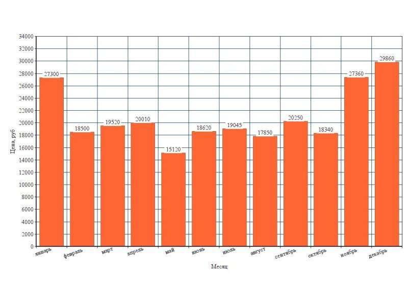 Какие цены на кипре: сборник товаров и услуг 2021 - kipros.ru