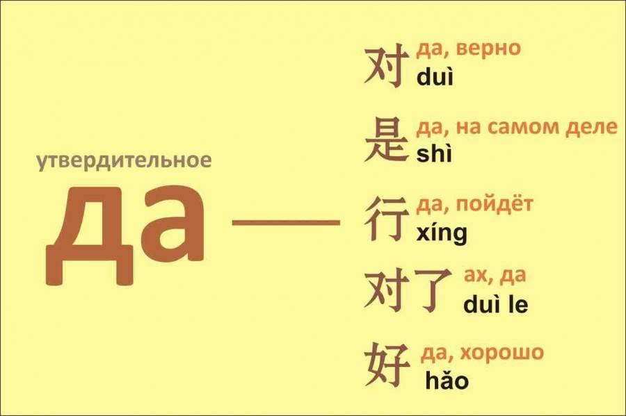 Китайский язык для начинающих с нуля: уроки и особенности изучения