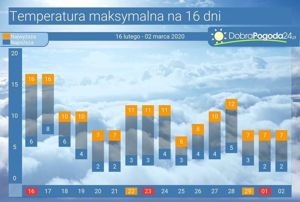 Уэльс осенью, зимой, весной, летом - сезоны и погода в уэльсе по месяцам, климат, tемпература
