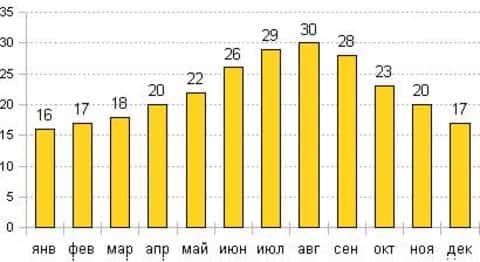 Погода и сезоны в испании по месяцам. когда лучше ехать?
