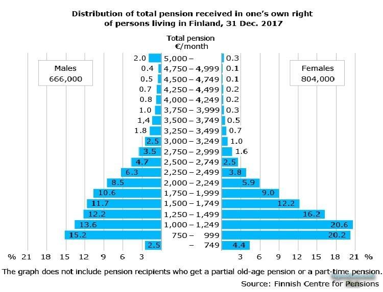 За работу в финляндии накапливается трудовая пенсия | työeläke.fi