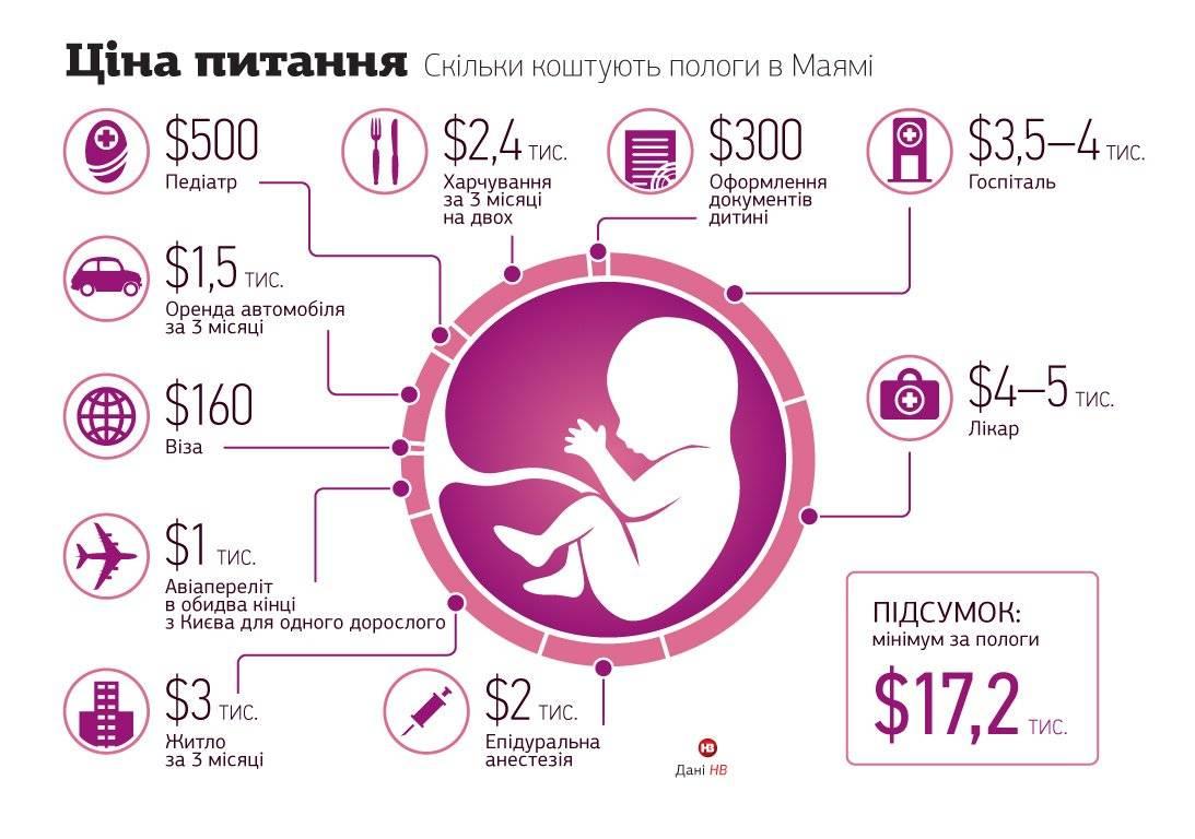 Сколько стоят роды в сша: цены в клиниках для россиян