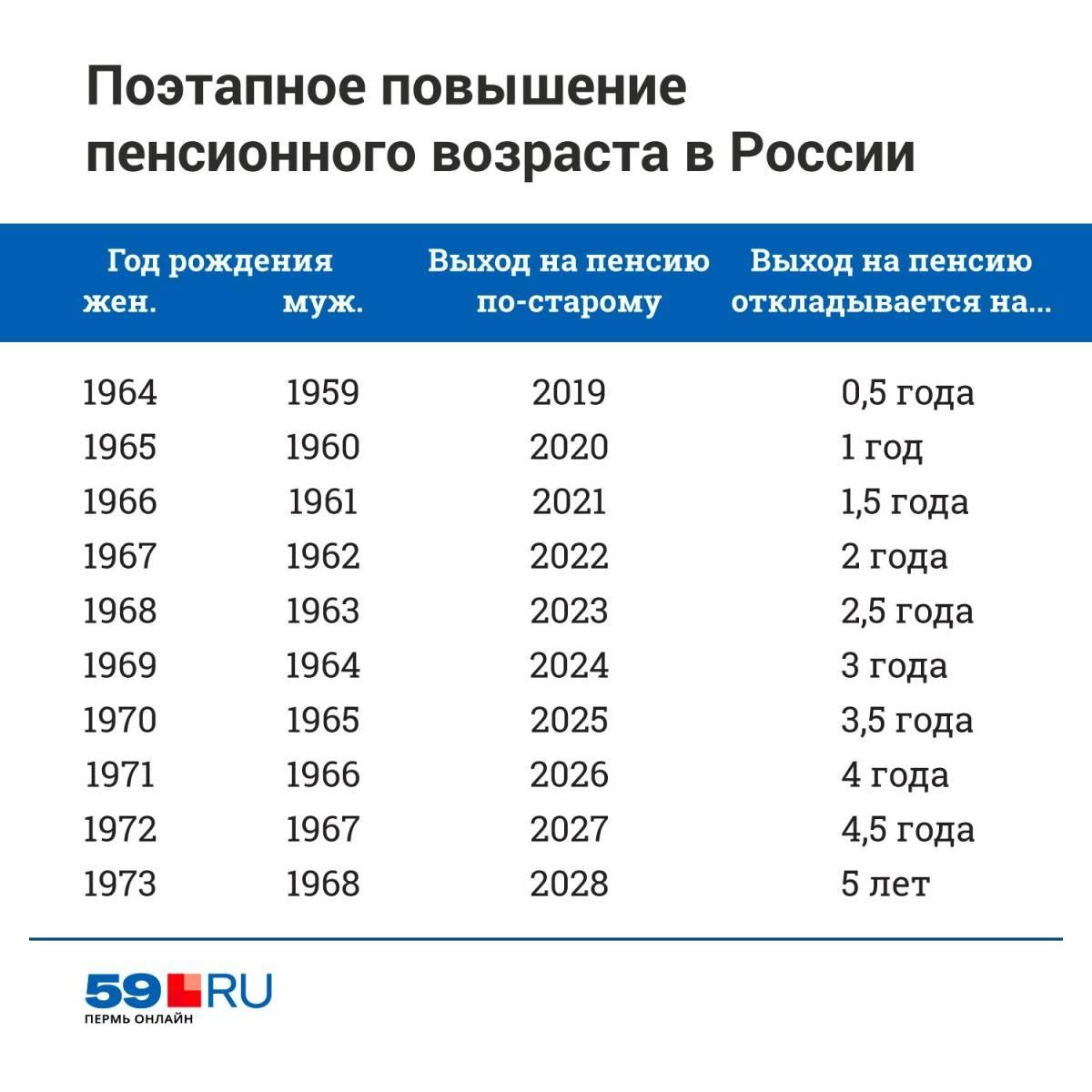 Пенсия в сша в 2021 году: минимальная, средний размер, пенсионный возраст