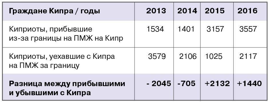 Эмиграция из россии на кипр - как переехать на пмж, отзывы русских