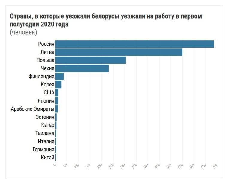Узнали, кто из белорусов уезжает в польшу и что их там ждет: новости, польша, белорусы, работа, зарплата, главные новости, общество
