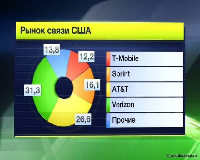 Сколько стоит мобильная связь в США